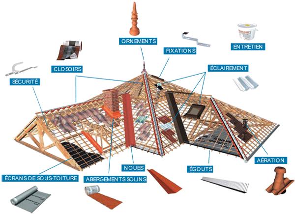 Couverture fromentin daniel for Materiaux couverture toiture maison